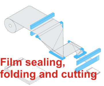 Sealing, Folding, Cutting